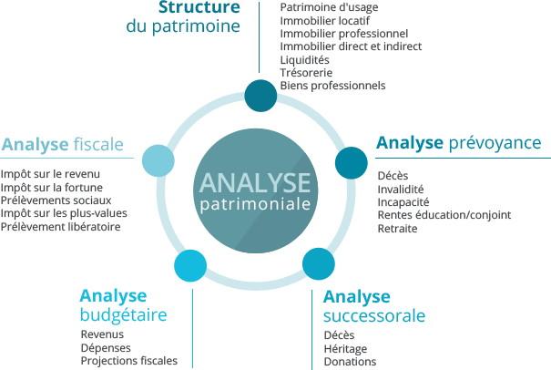 analyse-bilan-patrimonial