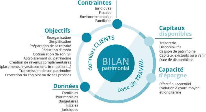 bilan_patrimonial