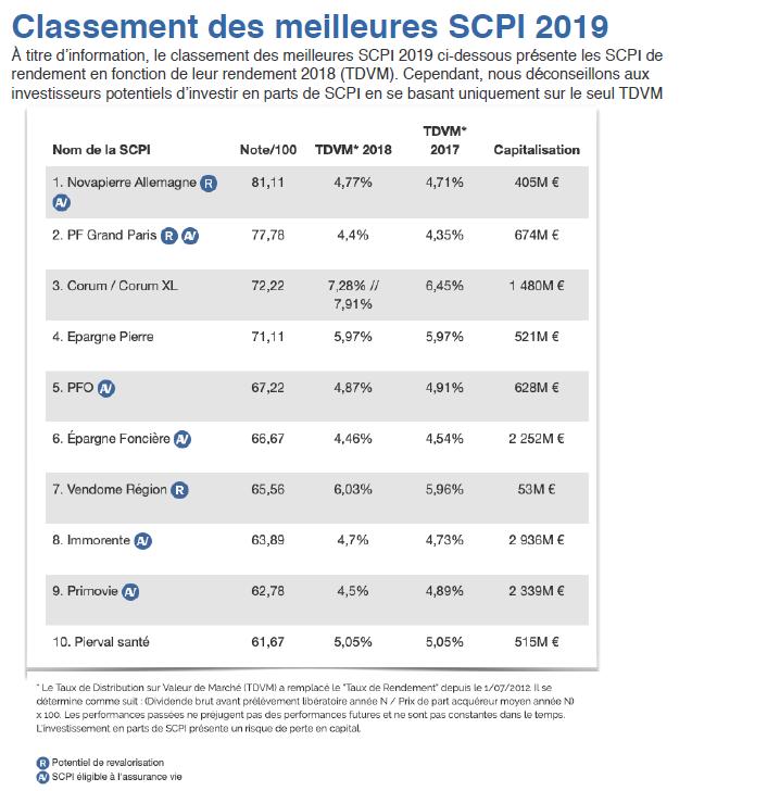 classement SCPI 2019